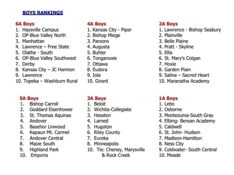 Boys 3A rankings